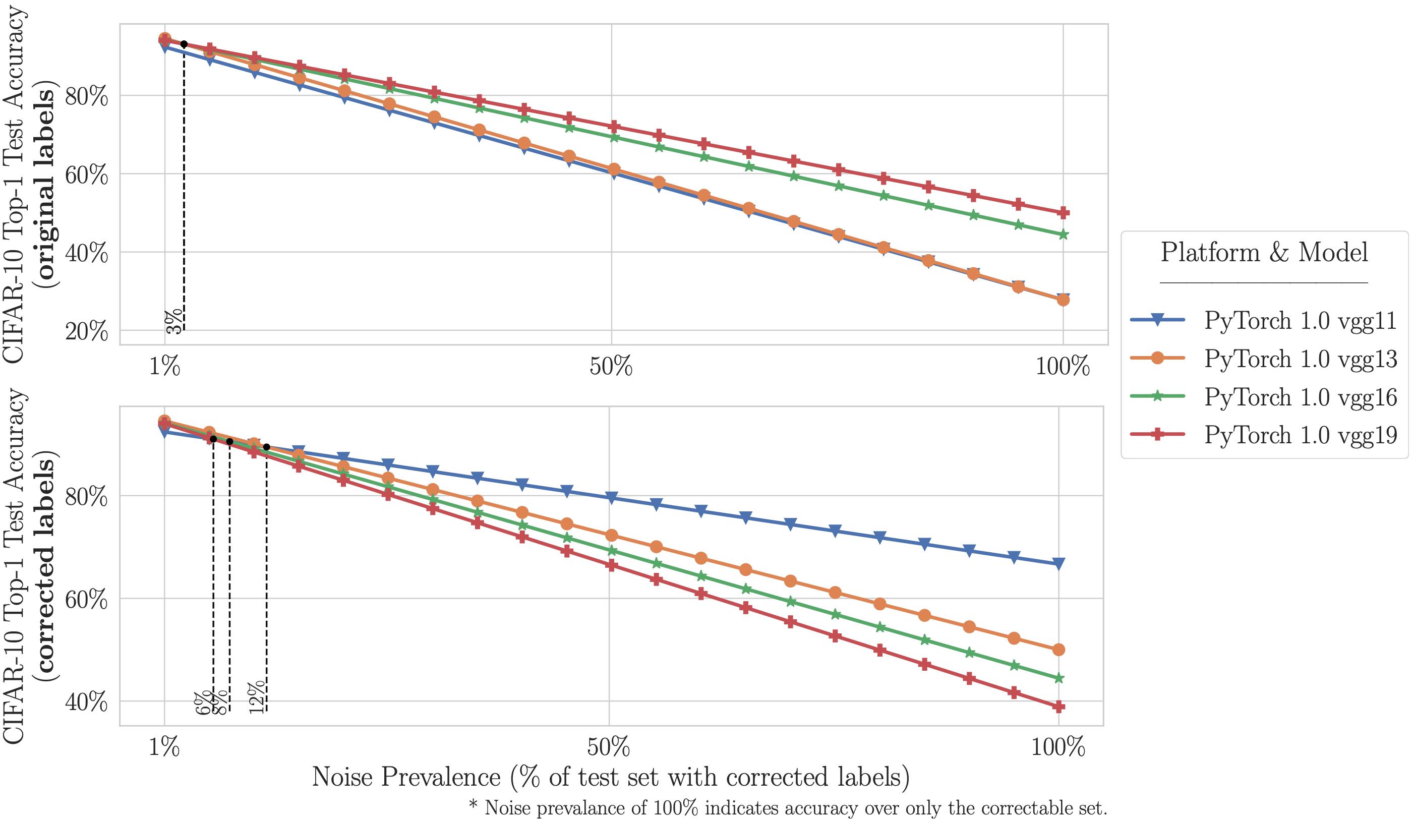 Распространенность шума при изменении бенчмарка CIFAR